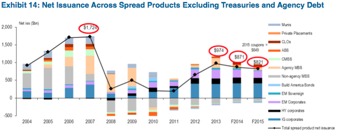 Source: J.P. Morgan, Net issuance across spread products as of 11/25/2013
