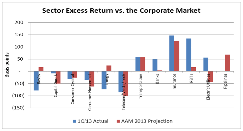 AAM Corp Credit 1Q2013 3