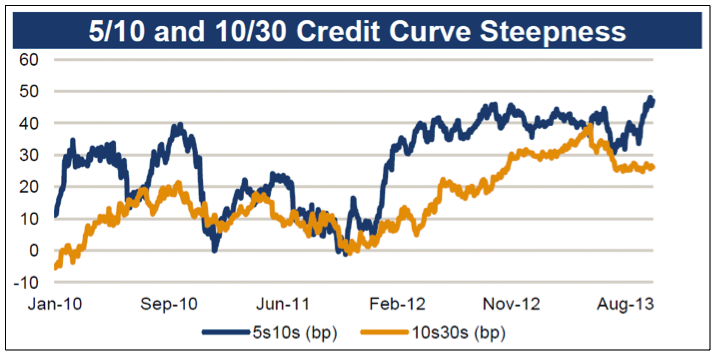 AAM Corp Credit 3Q2013 2