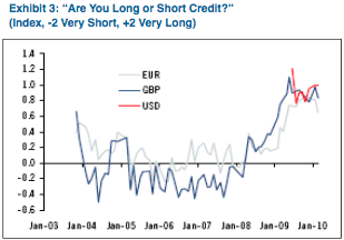 Source: Citi Investment Research and Analytics (survey results)