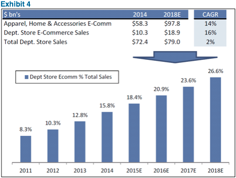 Source: BEA, Comscore, eMarketer, Company Data, Goldman Sachs Global Investment Research