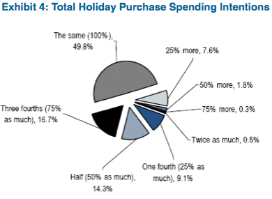 Source: CIRA Holiday Survey, Citi Investment Research and Analysis