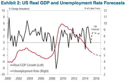 Source: BEA, BLS, and Citi Research Forecasts (July 2015)