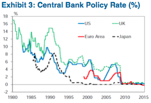 Source: National Central Banks and Citi Research (July 2015)