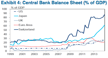 Source: National Central Banks, Haver Analytics and Citi Research (July 2015)
