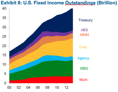 Source: SIFMA and Citi Research (August 2015)