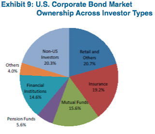 Source: Fed Flow of Funds (as of December 2013)