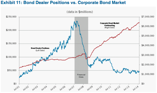 Source: Primary Dealer Positons - Federal Reserve Bank of New York Primary Dealer Statistics, Positions greater than 1 year. Data includes Asset-Backed and Municipal Securities. Corporate Bond Market Outstanding = Bank of America Merrill Lynch US Corporate Bond Index and US Cash Pay High Yield Index