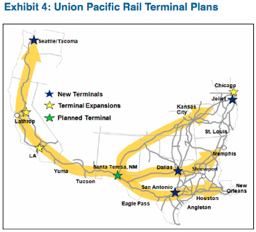 Source: Union Pacific