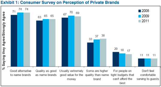 Source: Nielson Homescan, Panel View Surveys