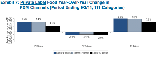 Source: Citi Investment Research and Analysis and The Nielson Company