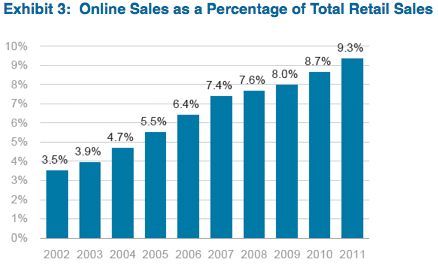 Source: US Census Bureau Retail Sales; comScore eCommerce Sales