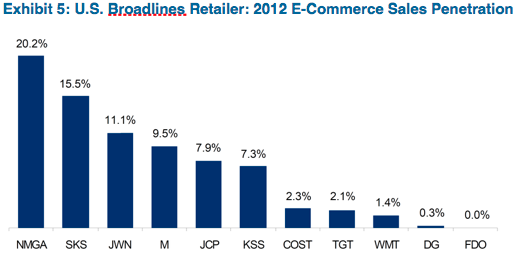 Source: Company Reports, Citi ResearchNote: DG, SKS, TGT, and WMT are estimated