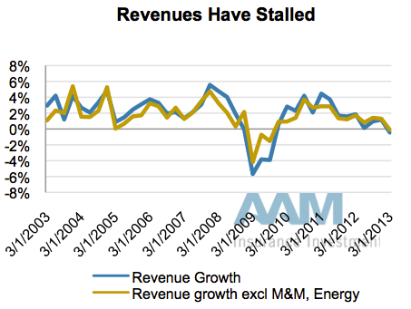 AAM Corp Credit 2Q2013 6