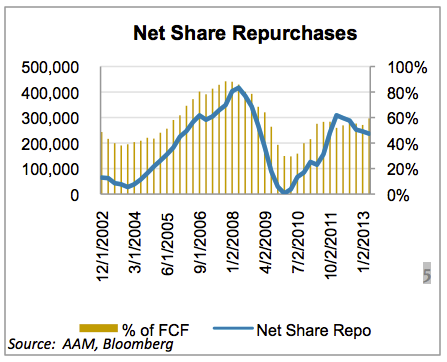 AAM Corp Credit 2Q2013 9